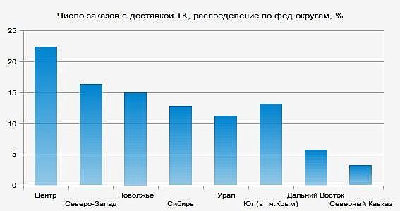 Распределение заказов с доставкой сторонними грузовыми компаниями по федеральным округам России - интернет-магазин СтулСтол