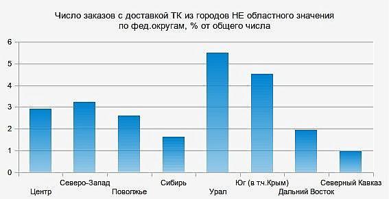 Где живут самые продвинутые покупатели интернет-сети - магазин СтулСтол